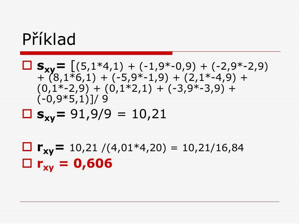 Příklad sxy= [(5,1*4,1) + (-1,9*-0,9) + (-2,9*-2,9) + (8,1*6,1) + (-5,9*-1,9) + (2,1*-4,9) + (0,1*-2,9) + (0,1*2,1) + (-3,9*-3,9) + (-0,9*5,1)]/ 9.